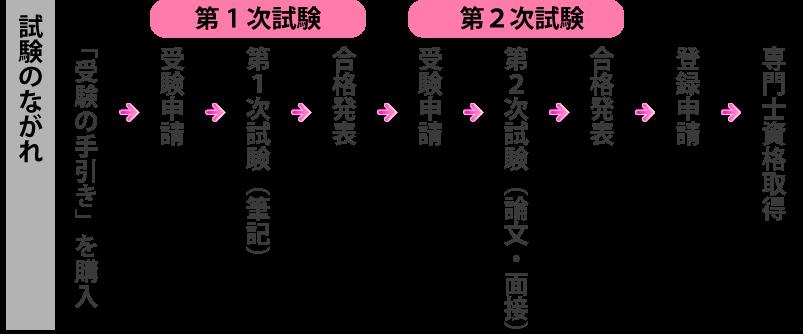 top_flow (1).png